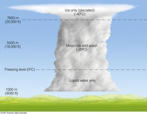 Most clouds contain supercooled water droplets.