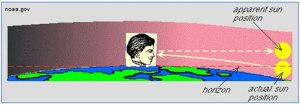 atmosphere refraction