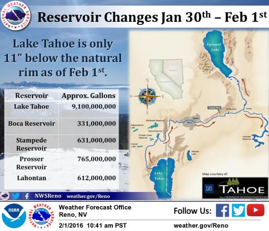 Tahoe level