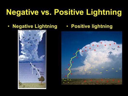 positive lightning
