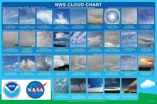 cloudchart_nws
