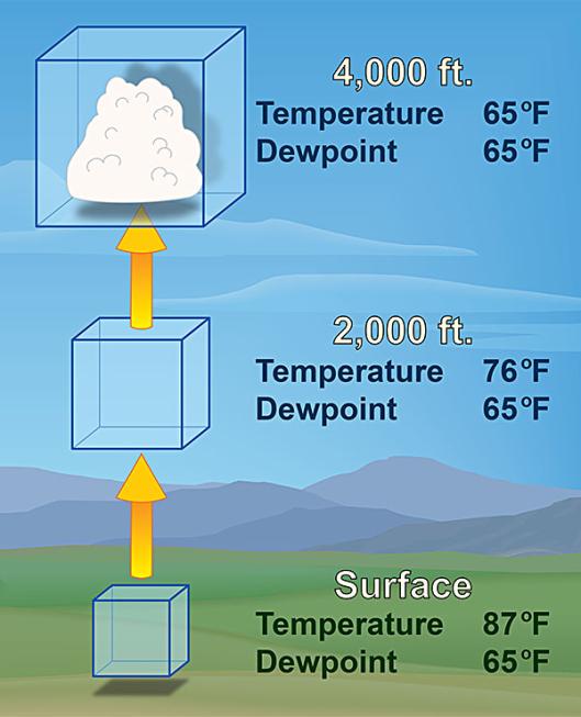 cloud condensation