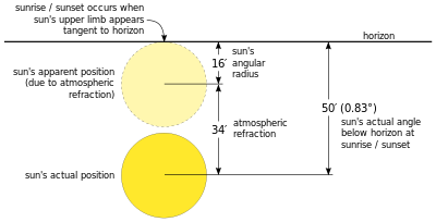 Sunrise diagram