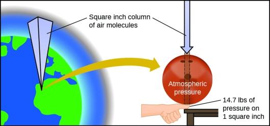Air pressure column