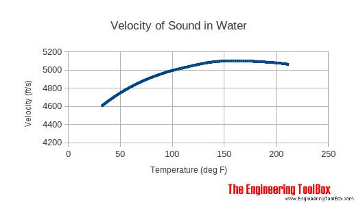 sound_velocity_water