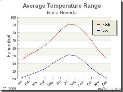 Reno Avg Temp