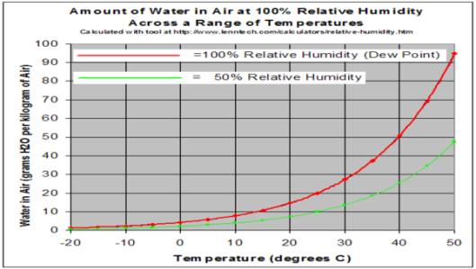 Dewpoint rel hum graph
