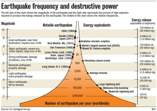 Earthquake Energy Chart